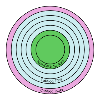 diagram of how the disk is organized into catalog areas