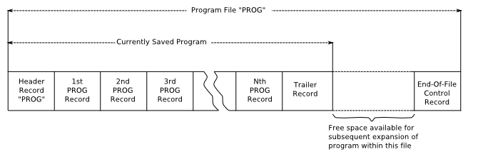 diagram of how program files are made of blocks