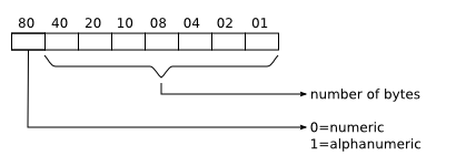 diagram of the SOV byte meaning